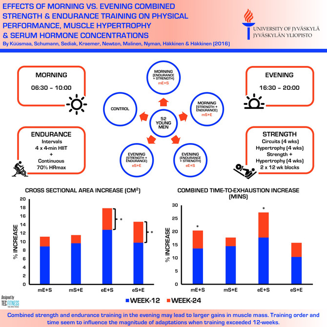 Training in the Evening May Lead to Greater Training Adaptation