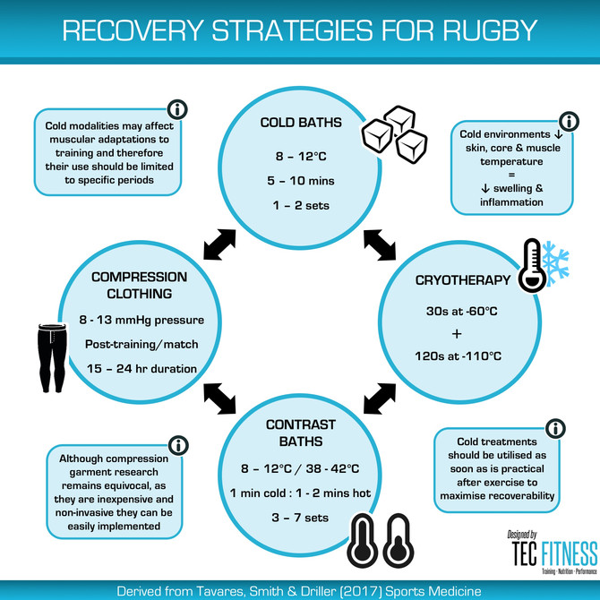Recovery Strategies for Rugby