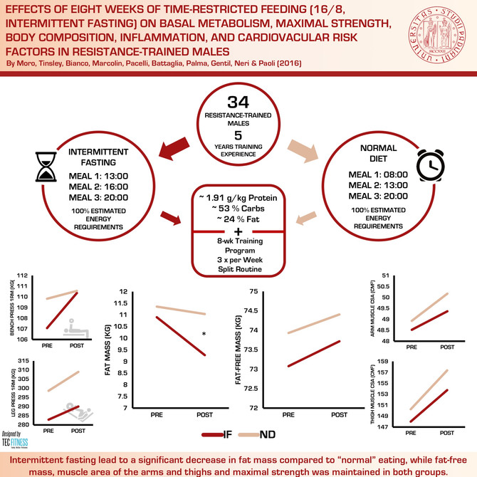 Intermittent Fasting Increases Fat Loss but Preserves Muscle Mass, Strength and Muscle Area