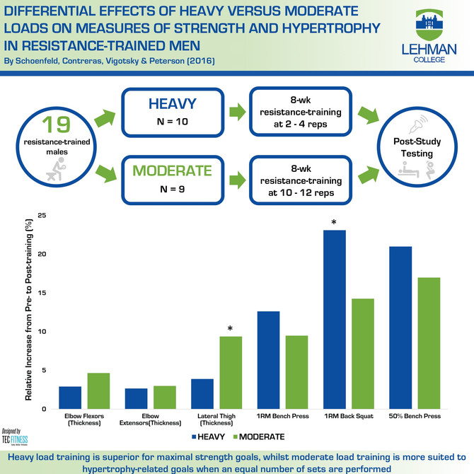 Effect of Heavy vs. Moderate Loads on Strength & Hypertrophy