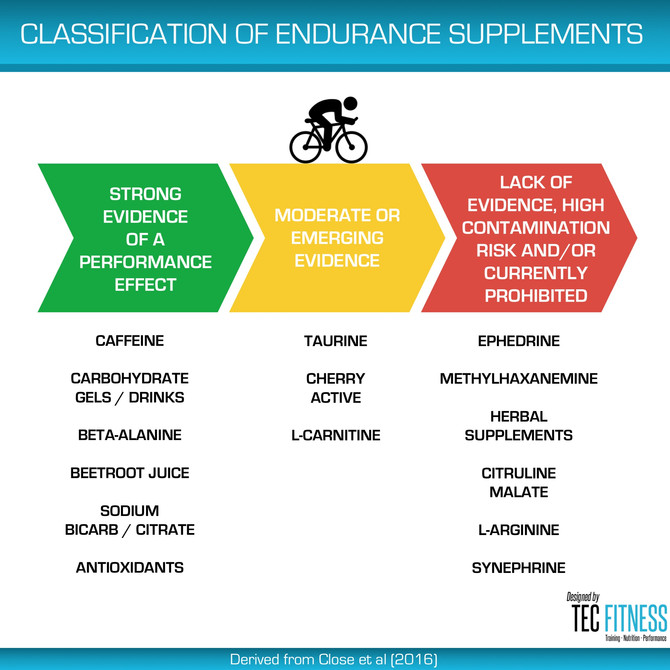 Classification of Endurance Supplements