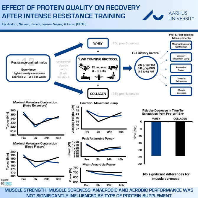 Effect of Protein Quality on Recovery after Resistance Exercise