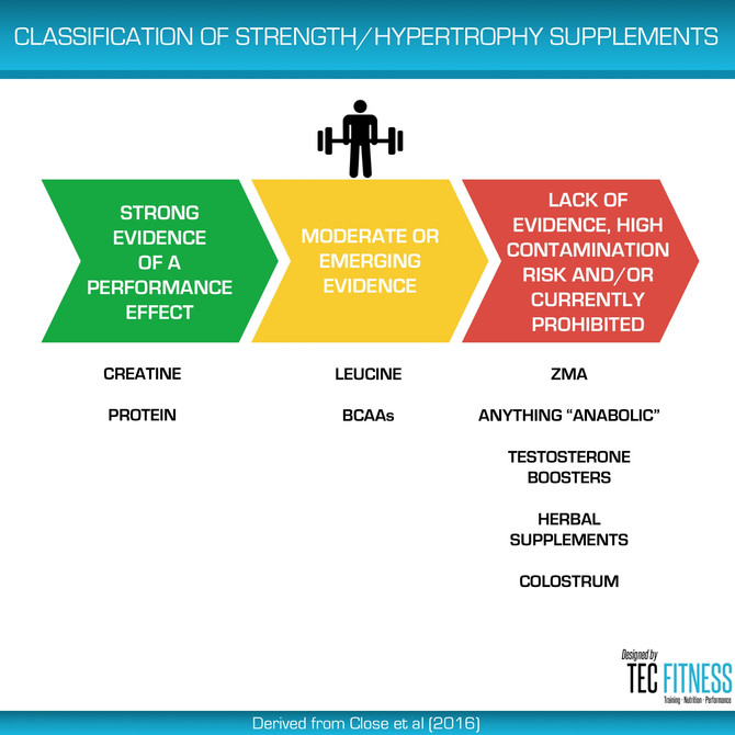 Classification of Strength / Hypertrophy Supplements