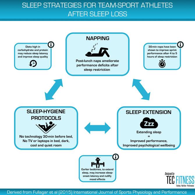 Sleep Strategies for Team-Sport Athletes after Sleep Loss