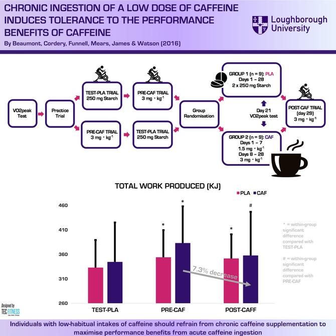Chronic Ingestion of Caffeine Reduces Ergogenic Effect