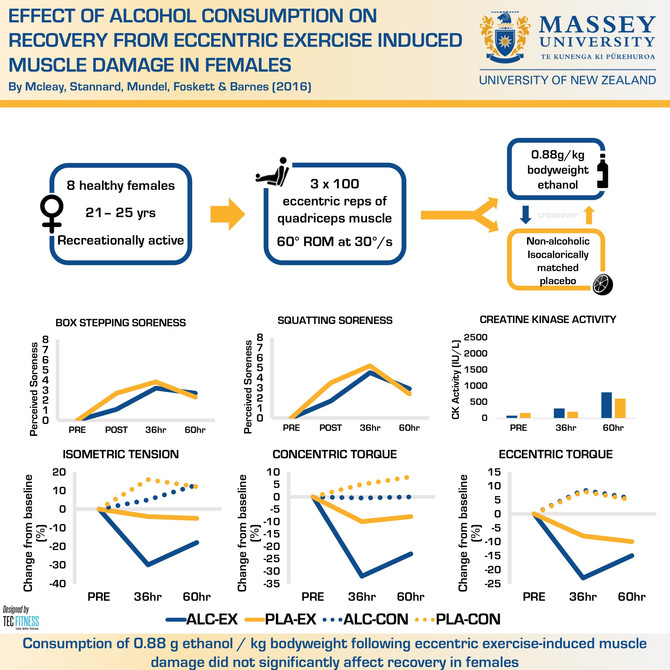 Alcohol Ingestion Does Not Significantly Affect Recovery in Females