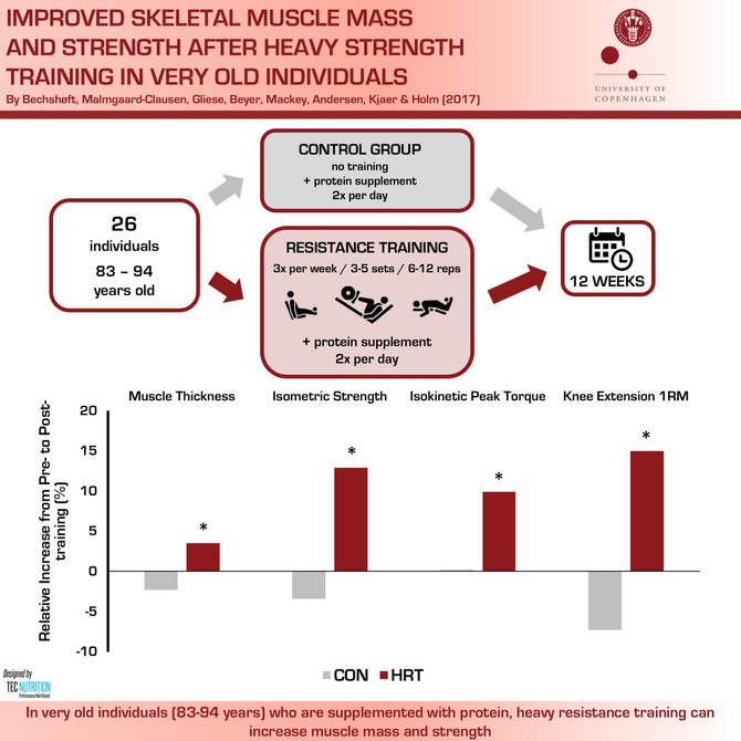 Heavy Resistance-Training Improves Strength & Muscle Size in Very Old Individuals