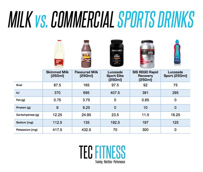 Milk vs. Commercial Sports Drinks