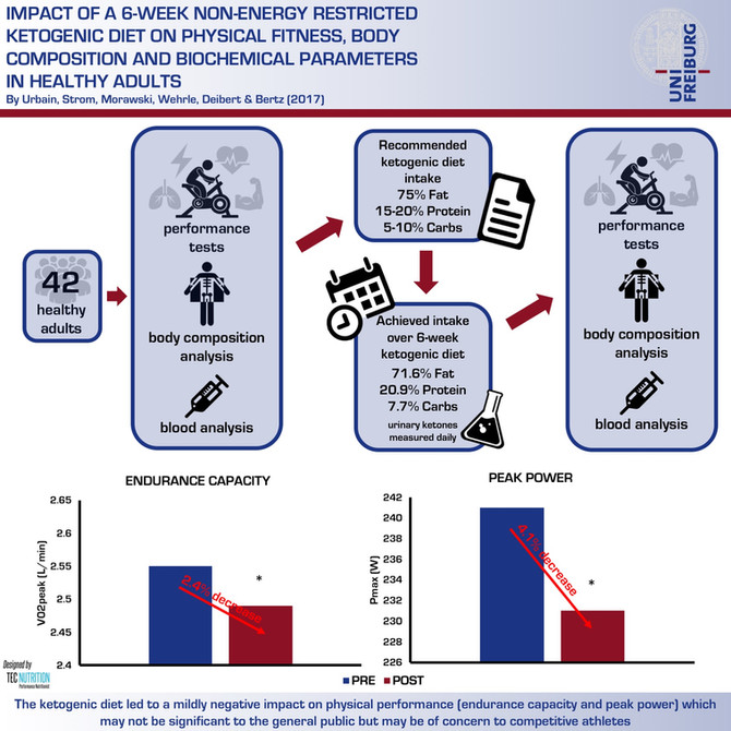 A 6-Week Ketogenic Diet Decreases Physical Performance