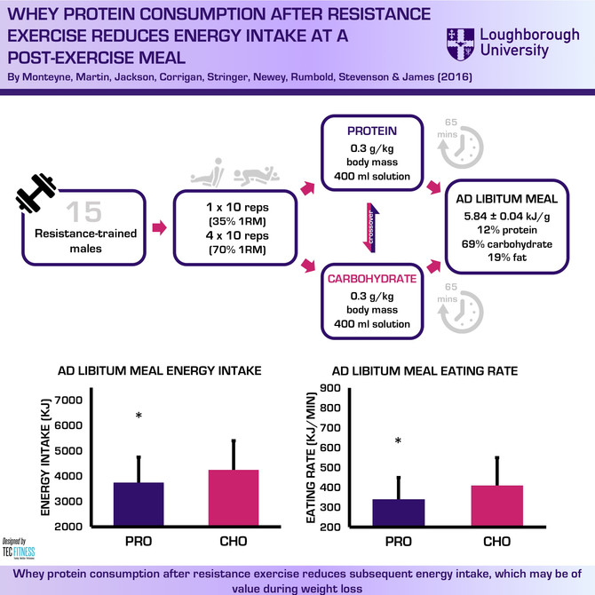 Post-Exercise Whey Protein Ingestion Reduces Appetite