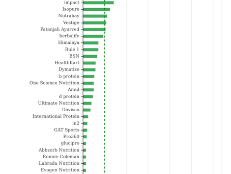 Trending whey protein, protein powder and dietary supplement brands in India (2020)