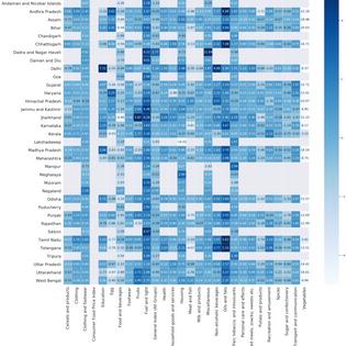 Consumer price - Monthly analysis
