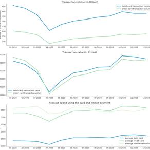 Alternative data : Retail sales in 2020-21