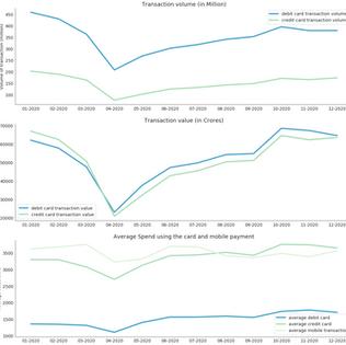 Alternative data : Retail sales (offline and online) in 2020-21