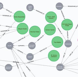 Sustainability Influencers (Indonesia)