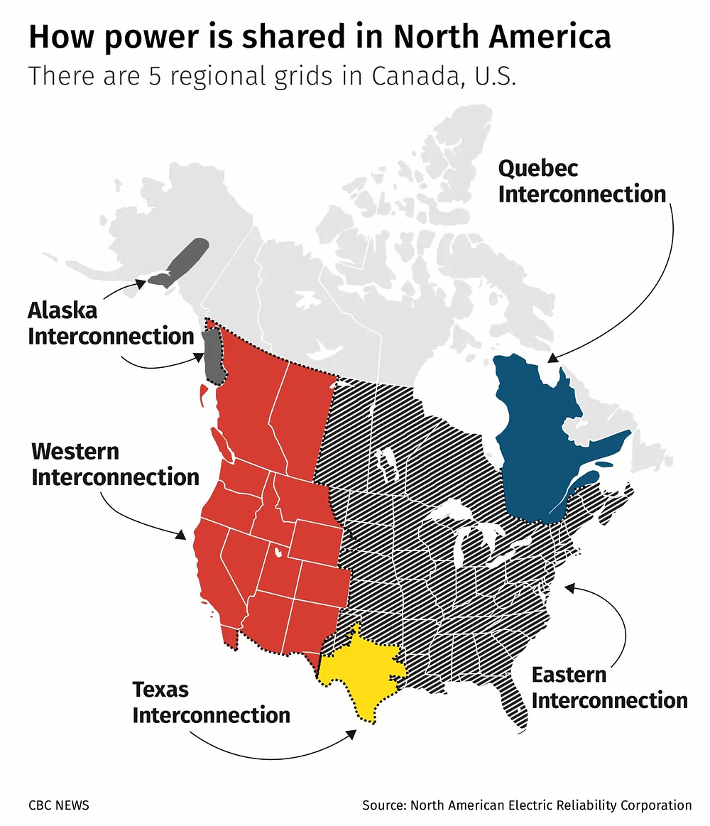 How power is shared in North America