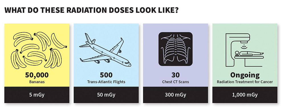Doses of radiation from 5 to 1,000 mGy