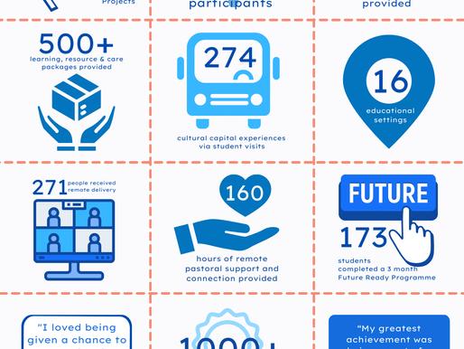 PIE Impact Report 2020