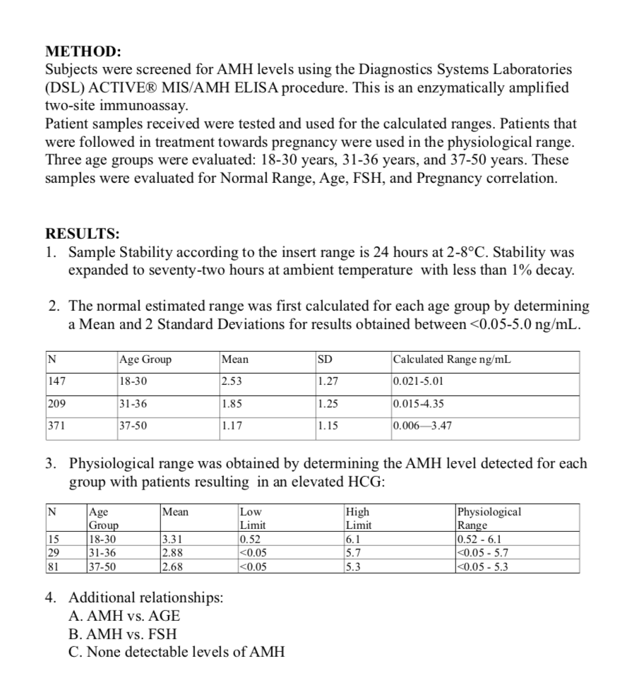 Correlation of factors affecting the AMH normal range for women in the reproductive years