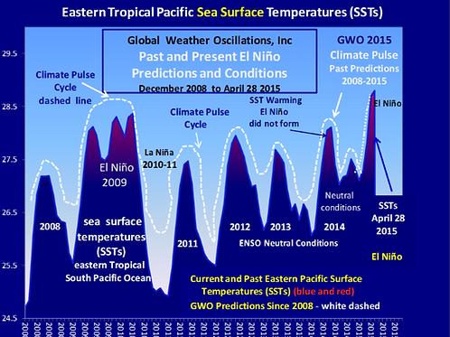 2 Year Prediction - El Niño - La Niña - Neutral
