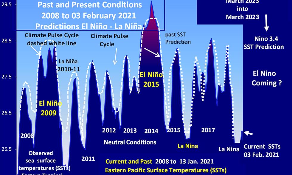 March 2021 into March 2023 ENSO (El Nino Southern Oscillations)