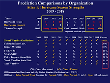 Prediction comparisons 2009-18 by organi