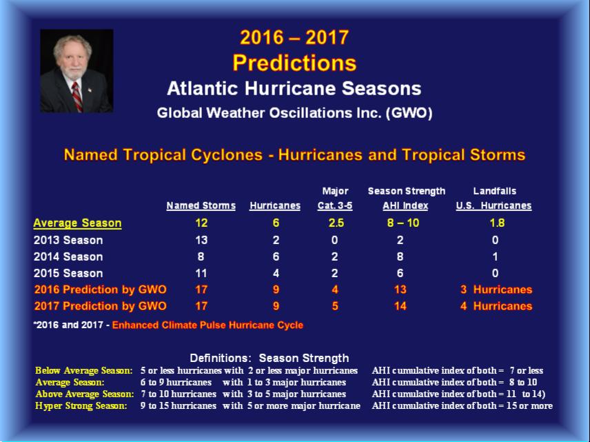 2016 Atlantic Hurricane Season Predictions