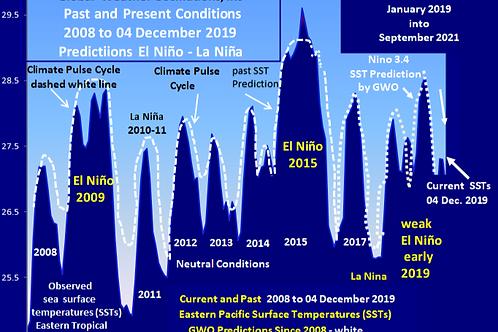 El Nino 2-Year Prediction