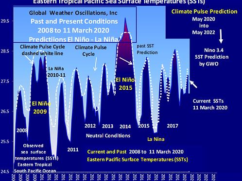 October 2020 into October 2022 ENSO (El Nino Southern Oscillations)