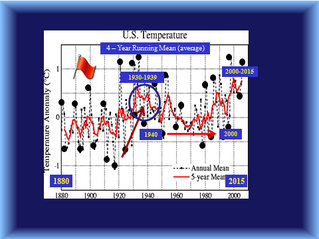 NASA Manipulated July 2016 as the Warmest