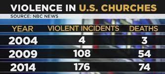 violence in churches
