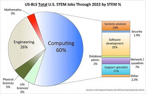 STEM_jobs_%_thru_2022.jpg