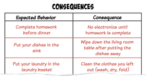 chart listing expected behavior and consequences