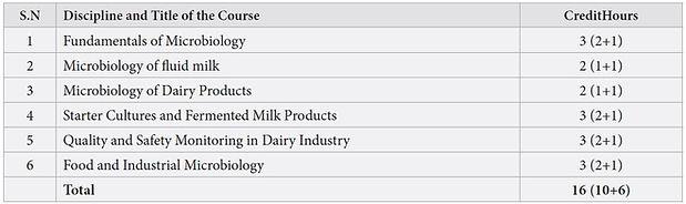 Dairy Microbiology.jpg
