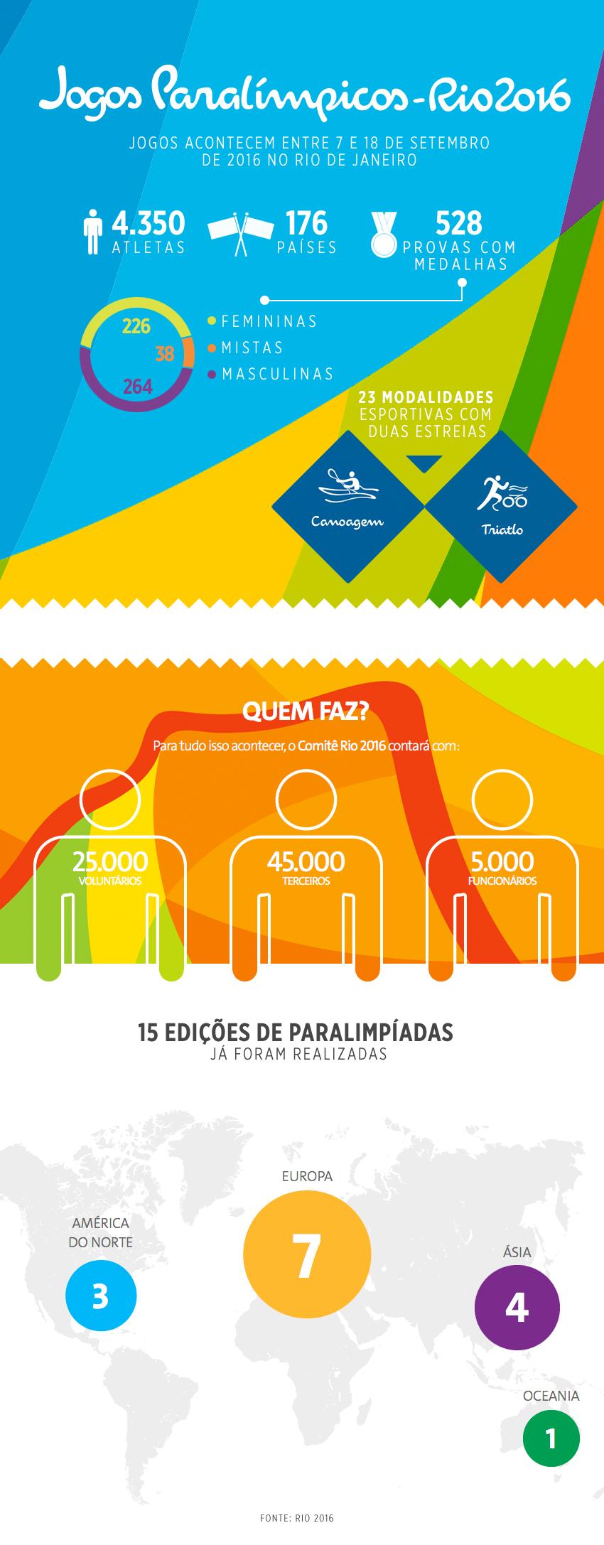 Imagem: Portal Brasil