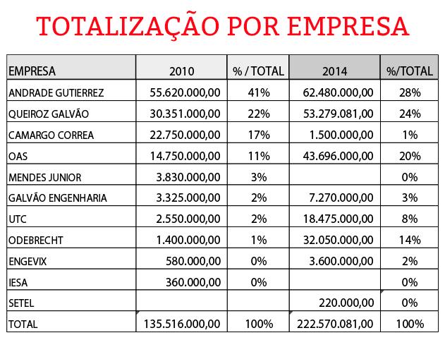 Doações das empresas aos partidos. Fonte: TSE