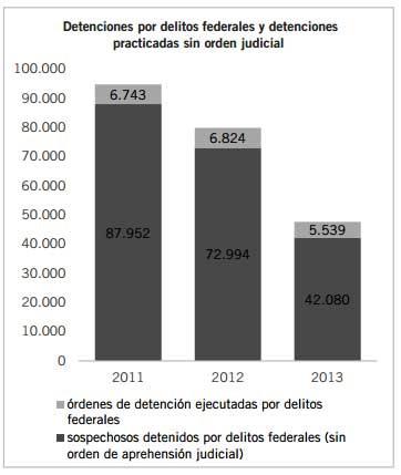 A maioria das detenções no México se pratica sem ordem judicial.