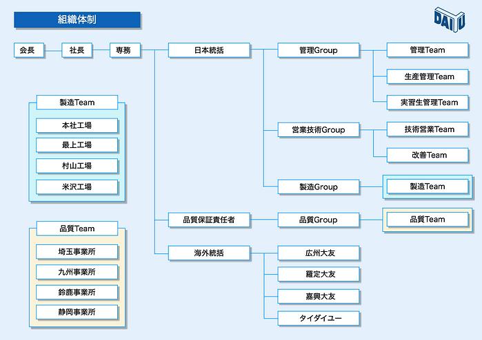 ダイユー 組織図23期.png