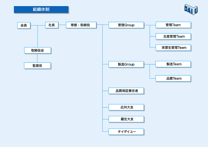 ダイユー 組織図23期改.png