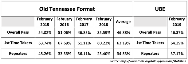 The UBE Impact on Tennessee Bar Passage Rates