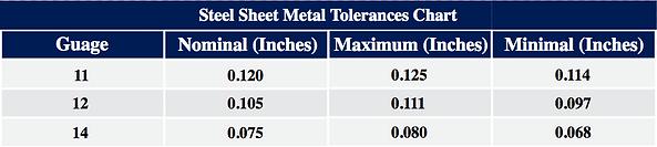 Lawton Industries Inc Rocklin CA  Steel Sheet Metal Tolerances Chart