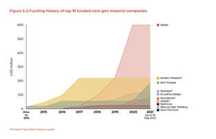 Funding History of Top-10 Funded Next-Gen Material Companies