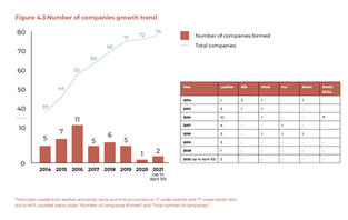 Number of Companies Growth Trend