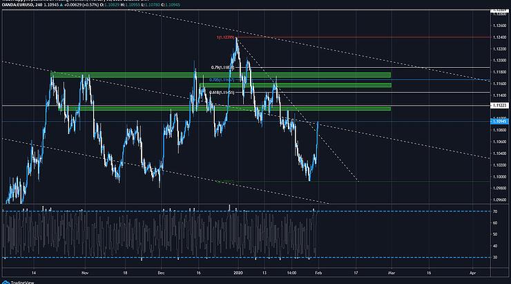 Forex Market Analysis [01/02/2020]