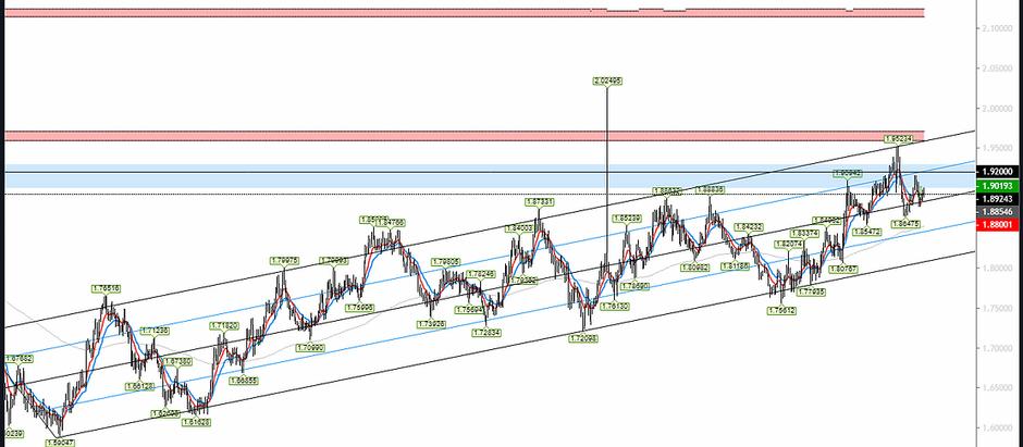Forex Market Analysis [18/01/2020]
