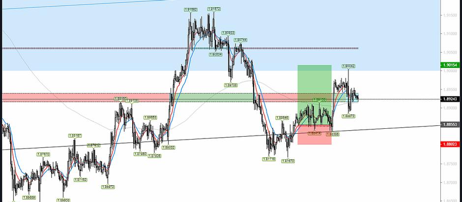 Forex Market Analysis [25/01/2020]