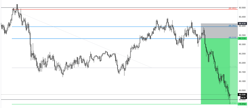 Forex Trading Reflection Report [September 2020]