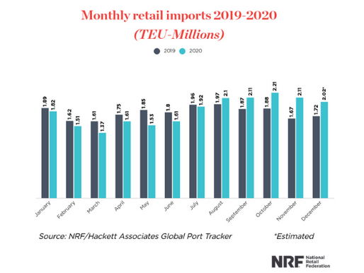 2020 Retail Imports May Break Record Despite Pandemic