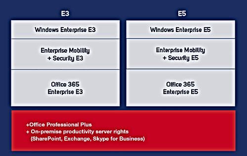M365 E3, E5 plan