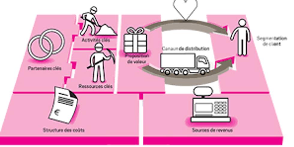Webinaire - Elaborez votre projet grâce au Business Model CANVAS